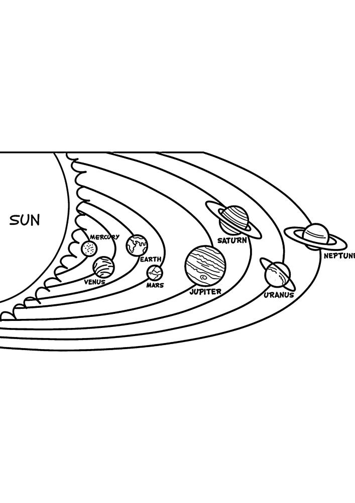 Солнечная система на английском языке