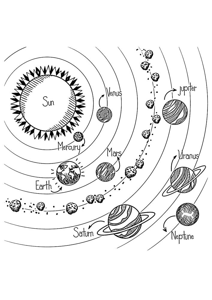 Солнечная система с подписями планет на английском языке